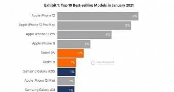 iPhone 12成为一月份最畅销的智能手机